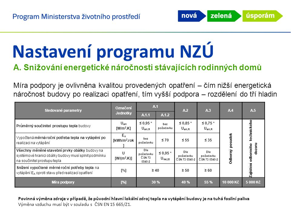 Nastavení programu NZÚ A.