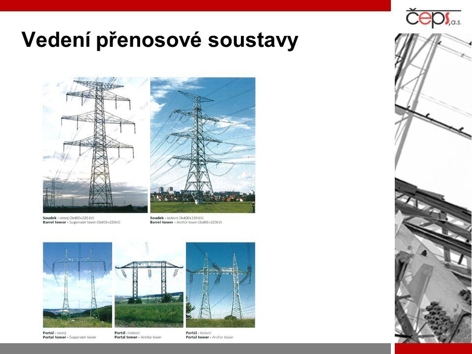 """Rozvoj přenosové soustavy """"stoupá závislost, ne spolehlivost  V posledních desetiletích –Roste množství přenášené elektřiny v důsledku stoupající intenzity obchodování a spotřeby –Mění se charakter výrobních zdrojů zapojených do soustavy –Mění se nároky na schopnost přenosové sítě dopravovat vyrobenou elektřinu ke spotřebitelům  Pro zvýšení úrovně spolehlivosti PS ČR a rozvoj vnitřního trhu EU je nezbytné –zvyšovat kapacitu sítě –odstraňovat úzká místa v soustavě –modernizovat zařízení PS –koordinovat rozvoj české soustavy se subjekty v evropském propojení"""
