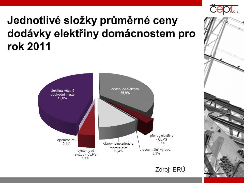Jednotlivé složky průměrné ceny dodávky elektřiny domácnostem pro rok 2011 Zdroj: ERÚ
