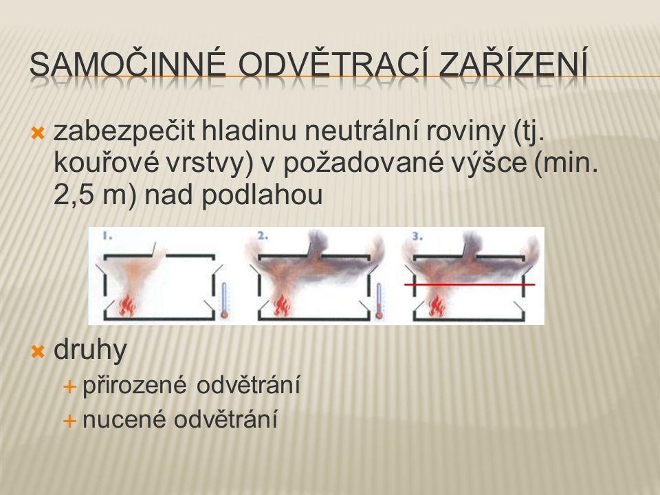  zabezpečit hladinu neutrální roviny (tj.kouřové vrstvy) v požadované výšce (min.