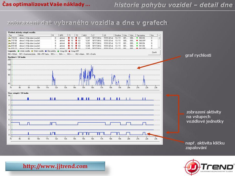 graf rychlosti zobrazení aktivity na vstupech vozidlové jednotky např. aktivita klíčku zapalování