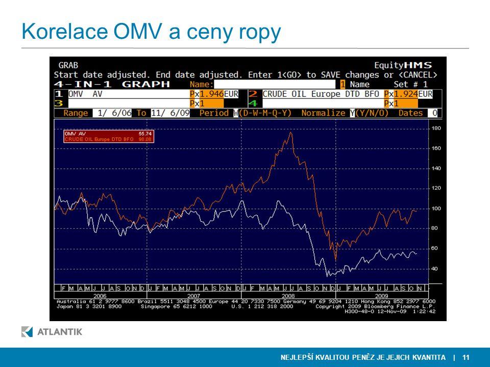 NEJLEPŠÍ KVALITOU PENĚZ JE JEJICH KVANTITA Korelace OMV a ceny ropy | 11
