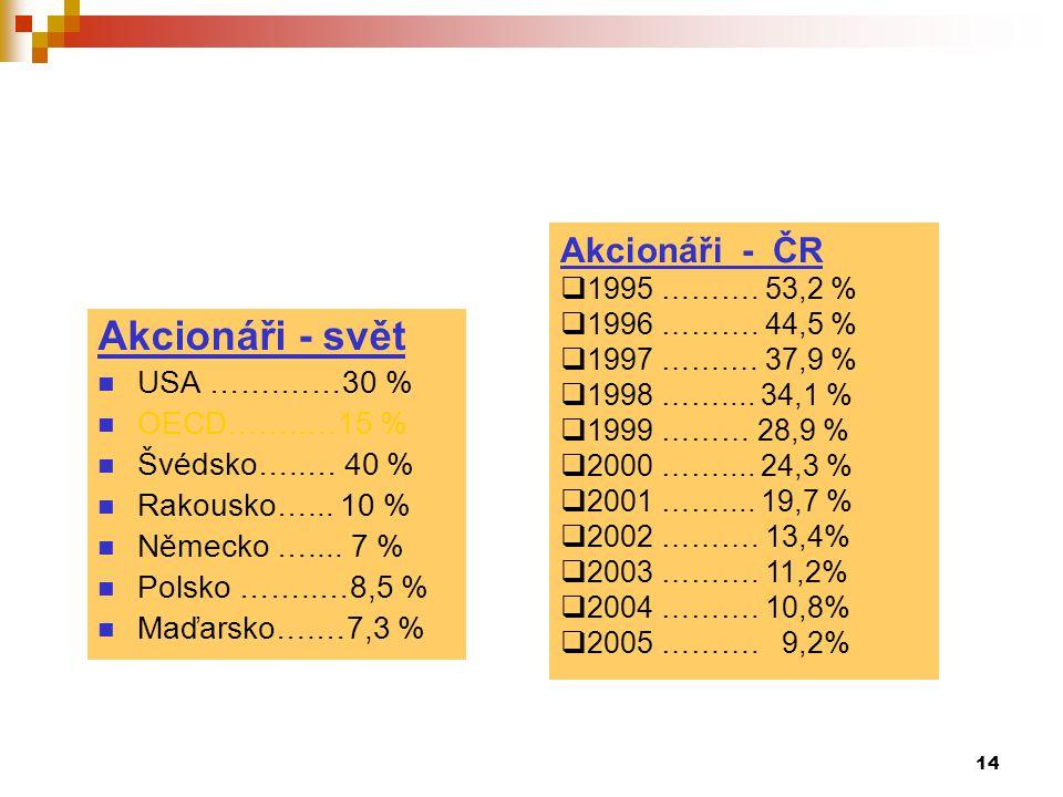 14 Akcionáři - svět USA …….……30 % OECD……..…15 % Švédsko…..… 40 % Rakousko…... 10 % Německo ….... 7 % Polsko ……..…8,5 % Maďarsko….…7,3 % Akcionáři - ČR