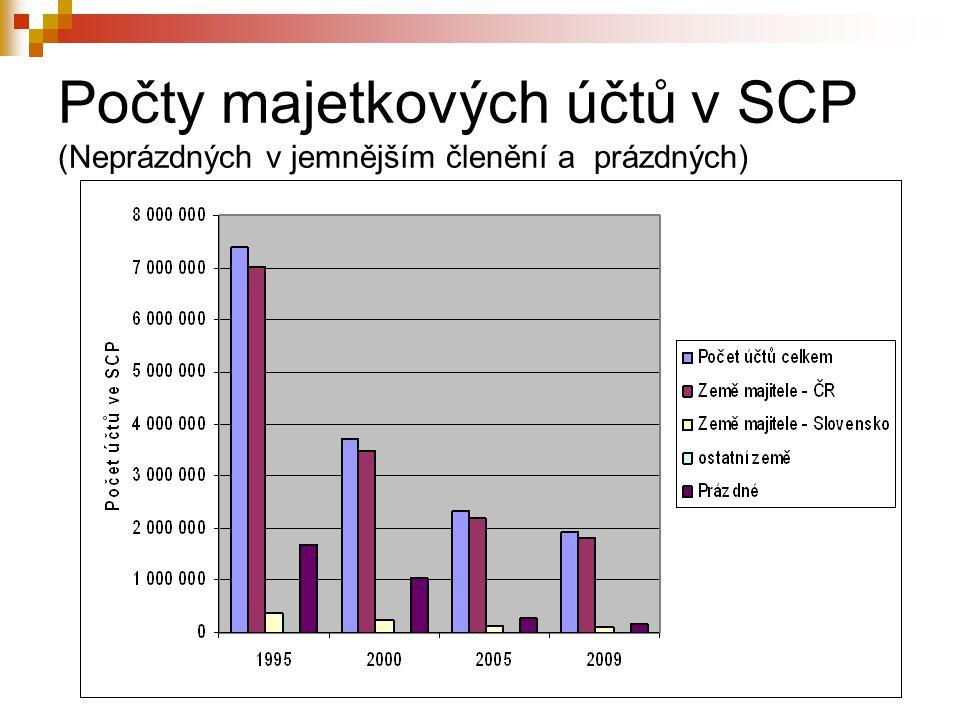 Počty majetkových účtů v SCP (Neprázdných v jemnějším členění a prázdných)