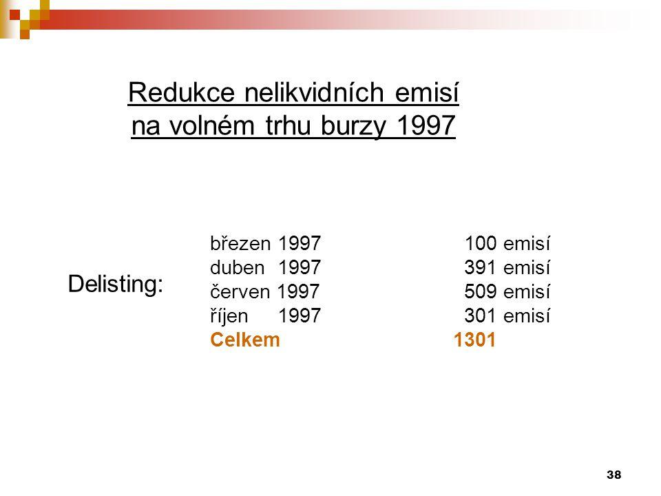 38 Redukce nelikvidních emisí na volném trhu burzy 1997 Delisting: březen 1997 100 emisí duben 1997 391 emisí červen 1997 509 emisí říjen 1997 301 emisí Celkem1301