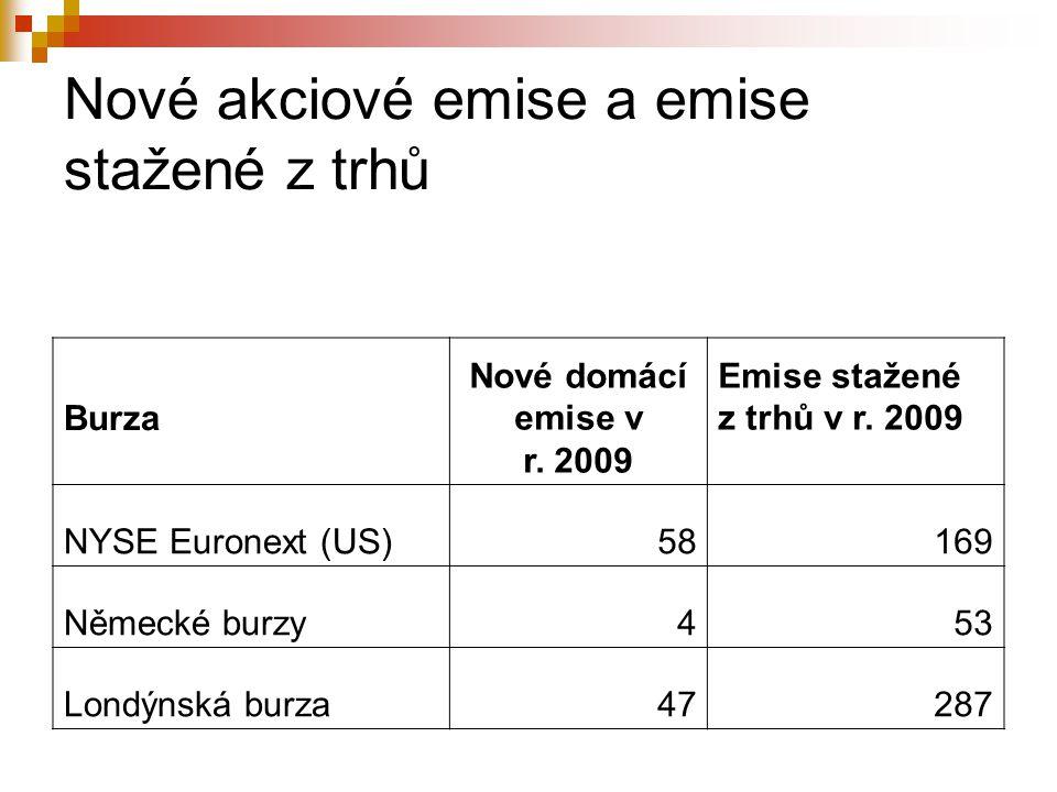 Nové akciové emise a emise stažené z trhů Burza Nové domácí emise v r. 2009 Emise stažené z trhů v r. 2009 NYSE Euronext (US)58169 Německé burzy453 Lo