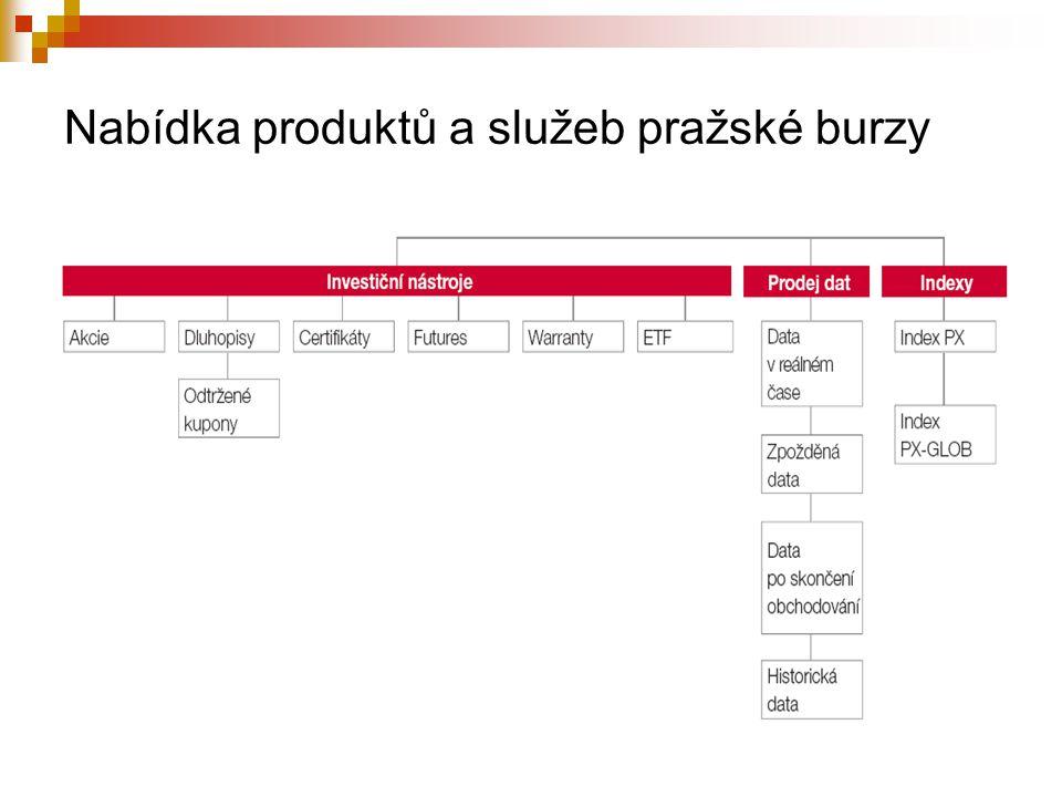 Nabídka produktů a služeb pražské burzy