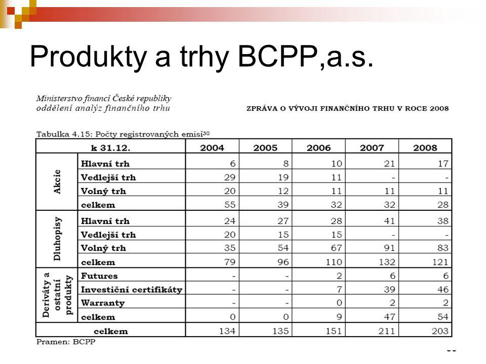 65 Produkty a trhy BCPP,a.s.