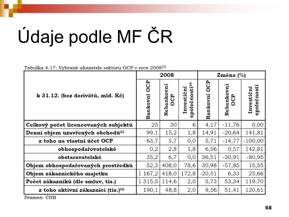 68 Údaje podle MF ČR