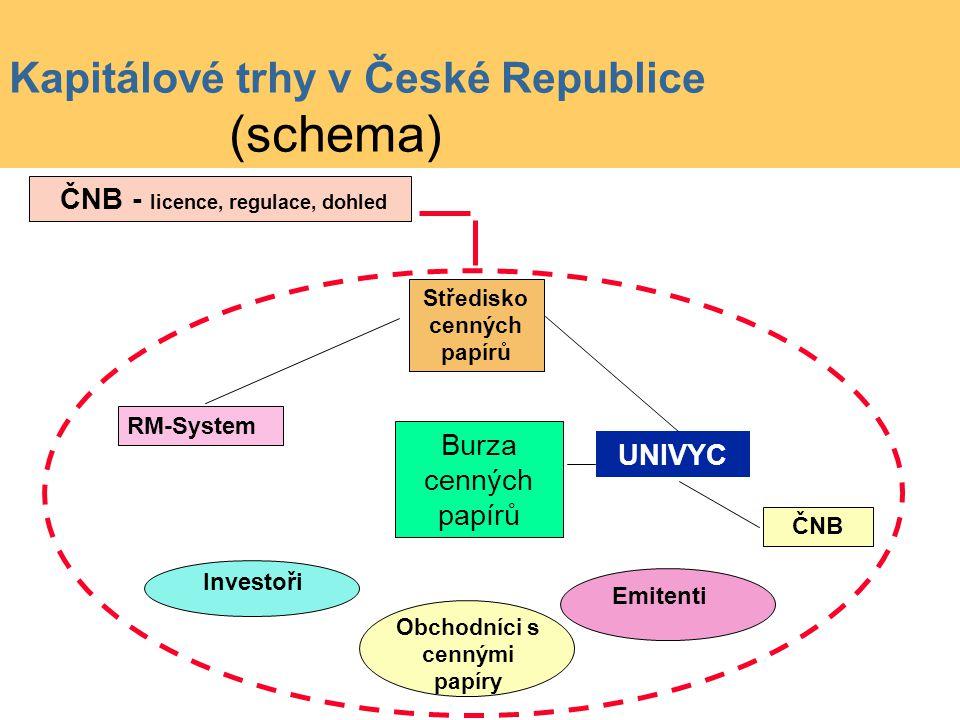 Burza cenných papírů RM-System UNIVYC ČNB - licence, regulace, dohled ČNB Investoři Obchodníci s cennými papíry Emitenti Středisko cenných papírů Kapitálové trhy v České Republice (schema)