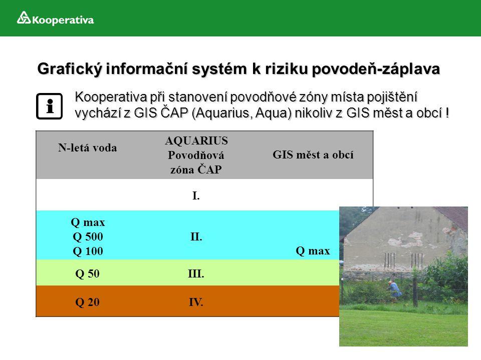 Grafický informační systém k riziku povodeň-záplava N-letá voda AQUARIUS Povodňová zóna ČAP GIS měst a obcí I. Q max Q 500 Q 100 II. Q max Q 50III. Q
