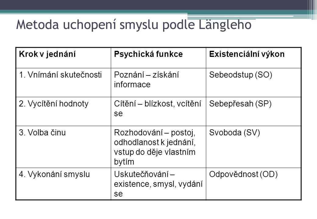 Metoda uchopení smyslu podle Längleho Krok v jednáníPsychická funkceExistenciální výkon 1. Vnímání skutečnostiPoznání – získání informace Sebeodstup (
