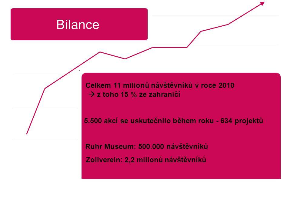 Bilance Celkem 11 milionů návštěvníků v roce 2010  z toho 15 % ze zahraničí 5.500 akcí se uskutečnilo během roku - 634 projektů Ruhr Museum: 500.000 návštěvníků Zollverein: 2,2 milionů návštěvníků