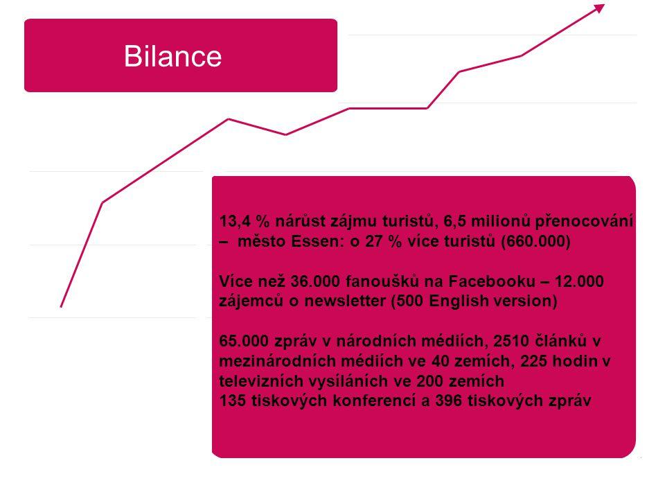 Bilance 13,4 % nárůst zájmu turistů, 6,5 milionů přenocování – město Essen: o 27 % více turistů (660.000) Více než 36.000 fanoušků na Facebooku – 12.000 zájemců o newsletter (500 English version) 65.000 zpráv v národních médiích, 2510 článků v mezinárodních médiích ve 40 zemích, 225 hodin v televizních vysíláních ve 200 zemích 135 tiskových konferencí a 396 tiskových zpráv