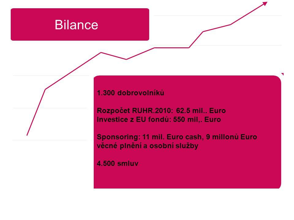 Bilance 1.300 dobrovolníků Rozpočet RUHR.2010: 62.5 mil..