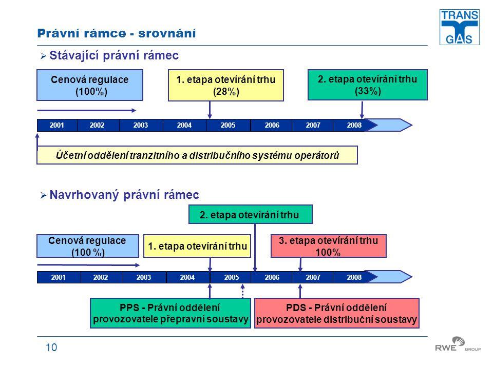 10 Právní rámce - srovnání 2. etapa otevírání trhu 20022001200320042005200620072008 1. etapa otevírání trhu Cenová regulace (100 %) 3. etapa otevírání