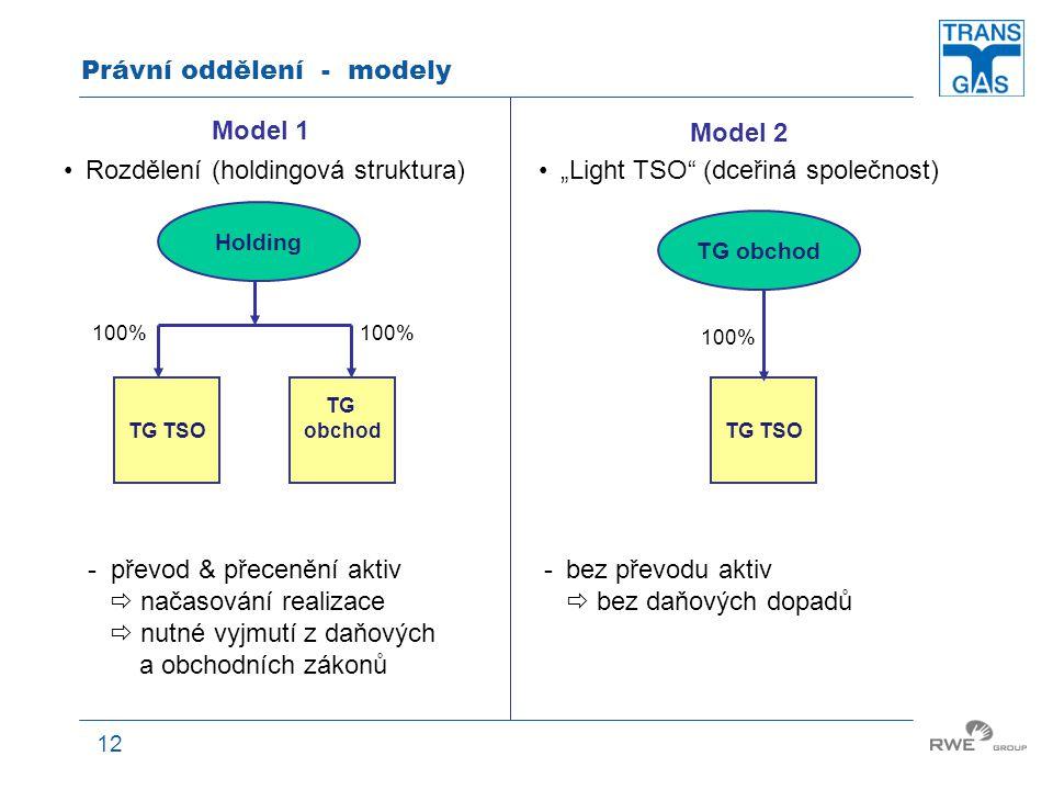 """12 Právní oddělení - modely Holding TG obchodTG TSO TG obchod TG TSO 100% Model 2 """"Light TSO"""" (dceřiná společnost) Model 1 Rozdělení (holdingová struk"""