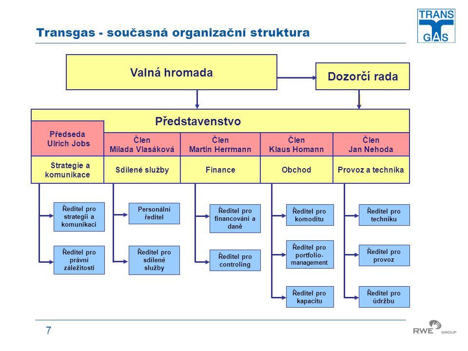 7 Dozorčí rada Valná hromada Transgas - současná organizační struktura Předseda Ulrich Jobs Člen Milada Vlasáková Člen Martin Herrmann Člen Klaus Homa