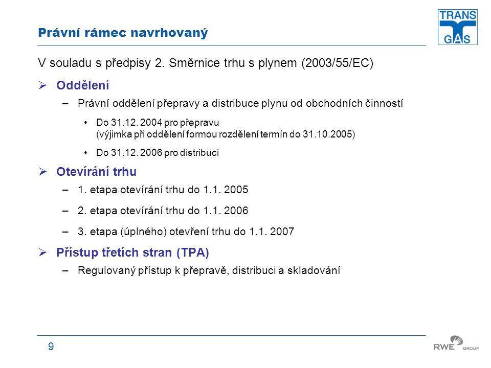 10 Právní rámce - srovnání 2.etapa otevírání trhu 20022001200320042005200620072008 1.