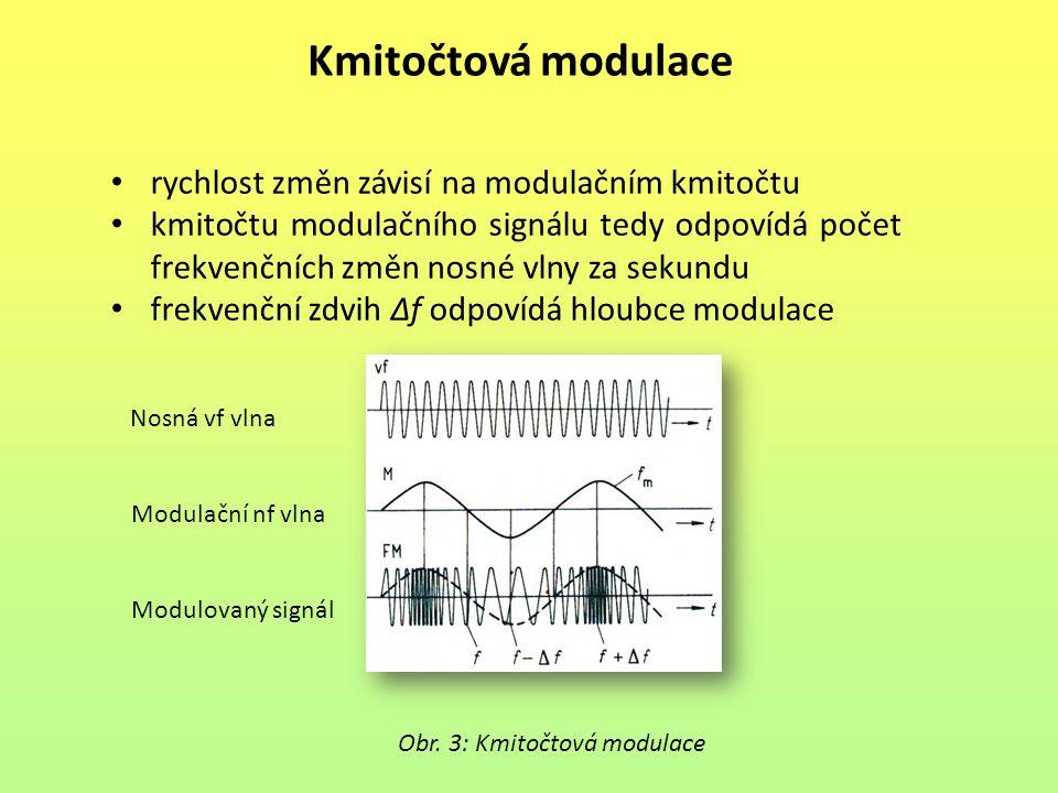 Kmitočtová modulace rychlost změn závisí na modulačním kmitočtu kmitočtu modulačního signálu tedy odpovídá počet frekvenčních změn nosné vlny za sekundu frekvenční zdvih Δf odpovídá hloubce modulace Obr.