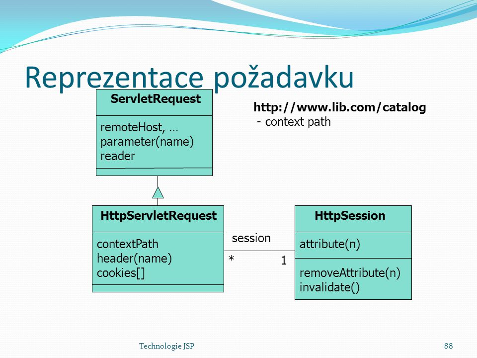 Technologie JSP88 Reprezentace požadavku ServletRequest remoteHost, … parameter(name) reader HttpServletRequest contextPath header(name) cookies[] HttpSession attribute(n) removeAttribute(n) invalidate() session *1 http://www.lib.com/catalog - context path