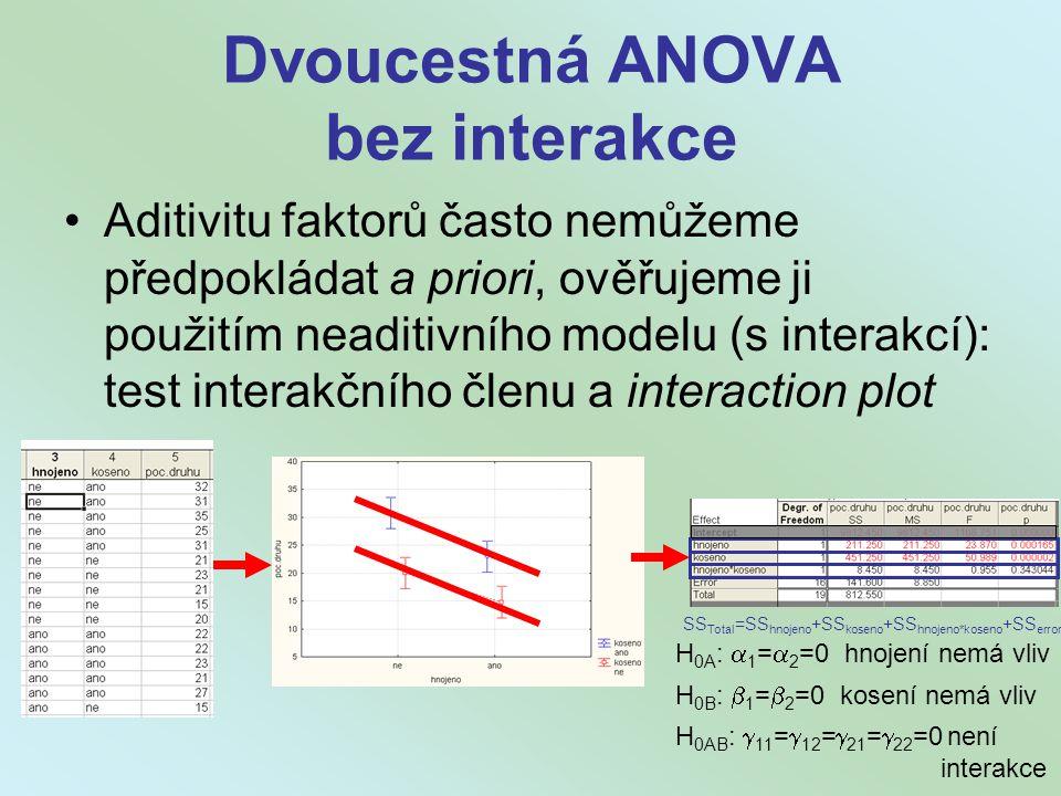 Dvoucestná ANOVA bez interakce Aditivitu faktorů často nemůžeme předpokládat a priori, ověřujeme ji použitím neaditivního modelu (s interakcí): test i