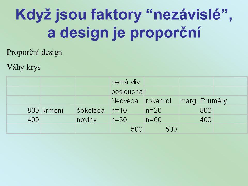 """Když jsou faktory """"nezávislé"""", a design je proporční Proporční design Váhy krys"""