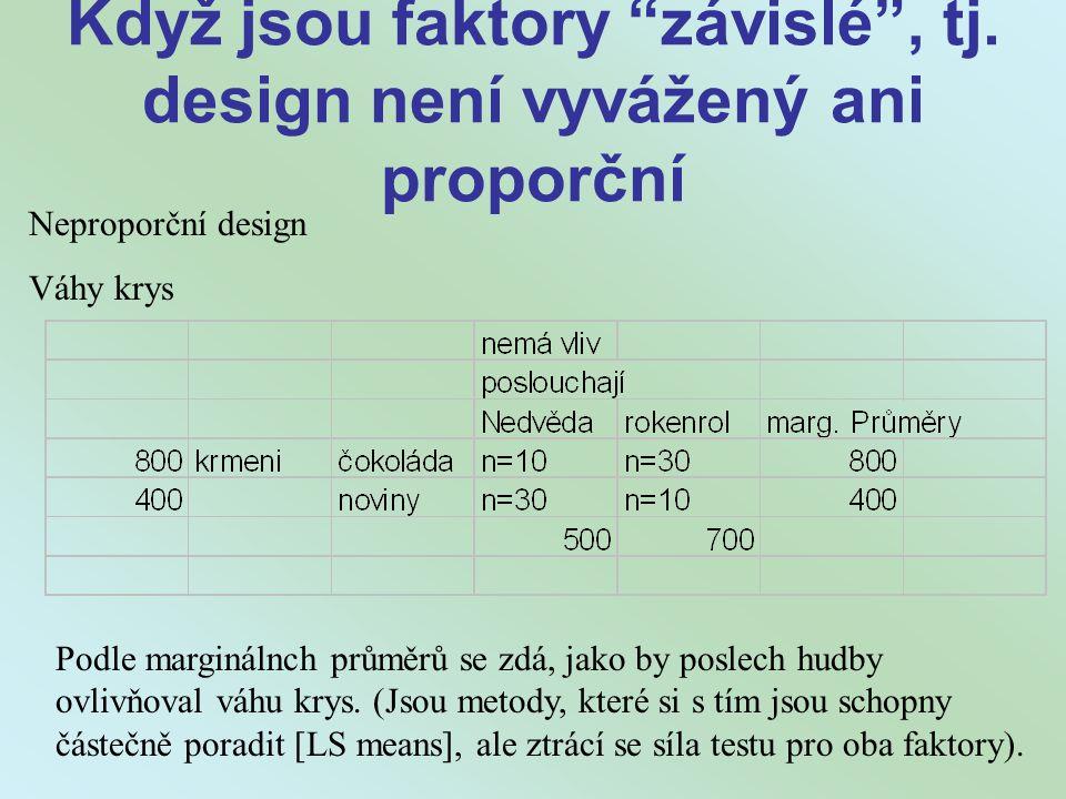 """Když jsou faktory """"závislé"""", tj. design není vyvážený ani proporční Podle marginálnch průměrů se zdá, jako by poslech hudby ovlivňoval váhu krys. (Jso"""