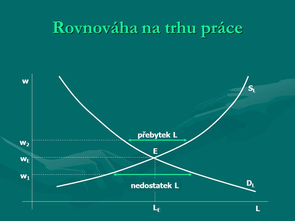 Rovnováha na trhu práce SLSL DLDL LELE E L w w2w2 w1w1 wEwE přebytek L nedostatek L