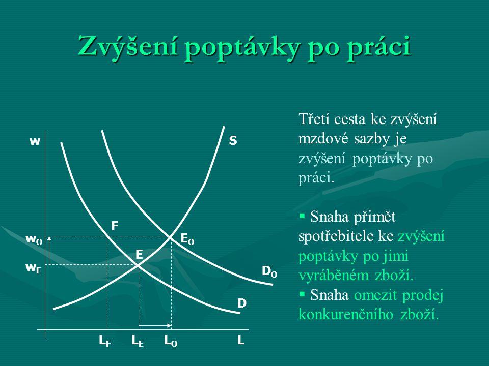 Zvýšení poptávky po práci w wOwO wEwE LLFLF LELE LOLO F EOEO E D DODO S Třetí cesta ke zvýšení mzdové sazby je zvýšení poptávky po práci.  Snaha přim