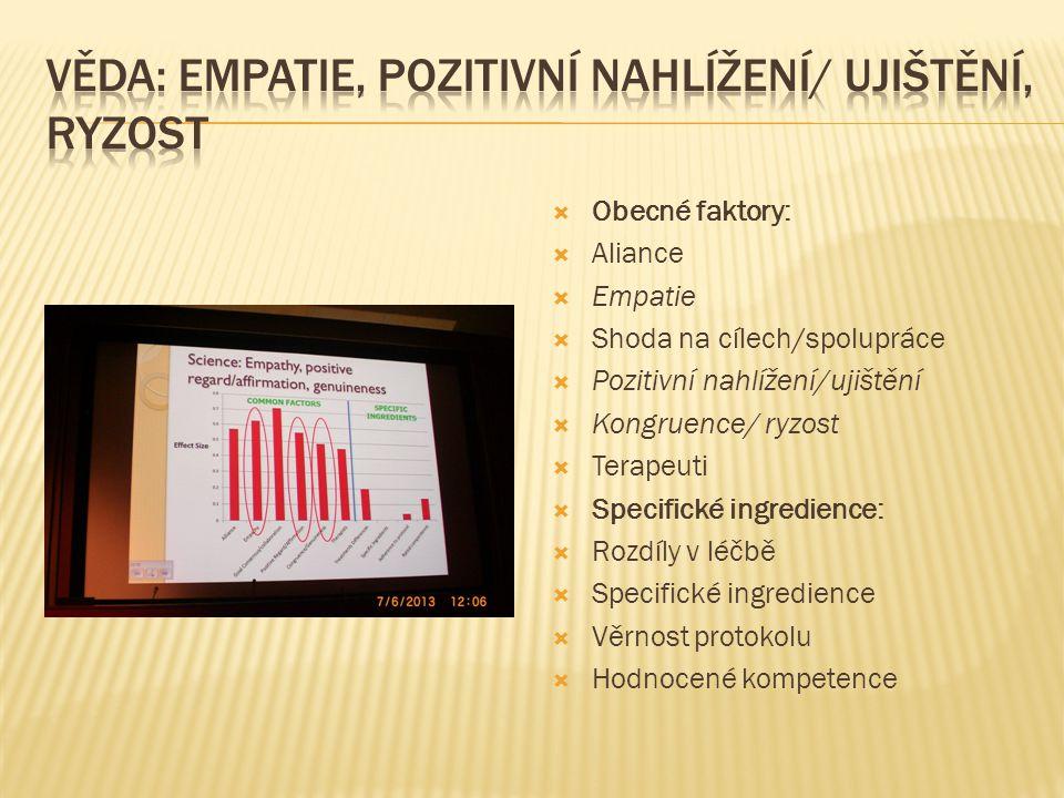  Obecné faktory:  Aliance  Empatie  Shoda na cílech/spolupráce  Pozitivní nahlížení/ujištění  Kongruence/ ryzost  Terapeuti  Specifické ingred