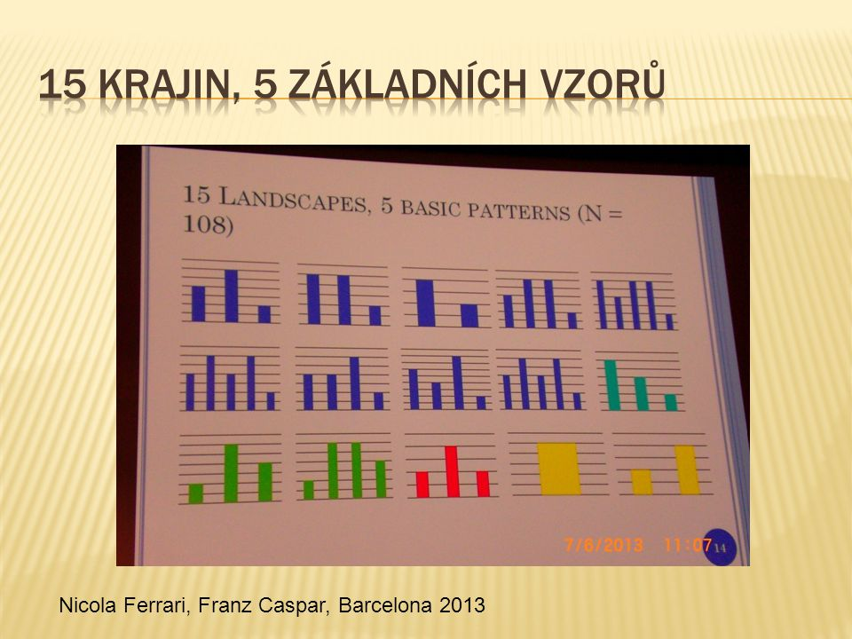  LM1: Problematický vzor, příznaky  US2: Terapeutická práce, vystupňované utrpení  LM3: Nový vzor, méně příznaků, ne ideální Nicola Ferrari, Franz Caspar, Barcelona 2013