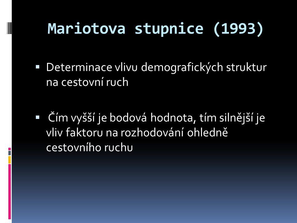 Mariotova stupnice (1993)  Determinace vlivu demografických struktur na cestovní ruch  Čím vyšší je bodová hodnota, tím silnější je vliv faktoru na rozhodování ohledně cestovního ruchu