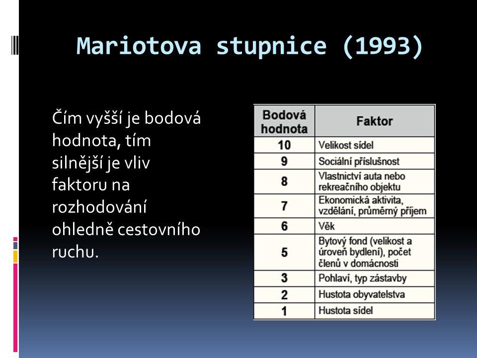 Mariotova stupnice (1993) Čím vyšší je bodová hodnota, tím silnější je vliv faktoru na rozhodování ohledně cestovního ruchu.