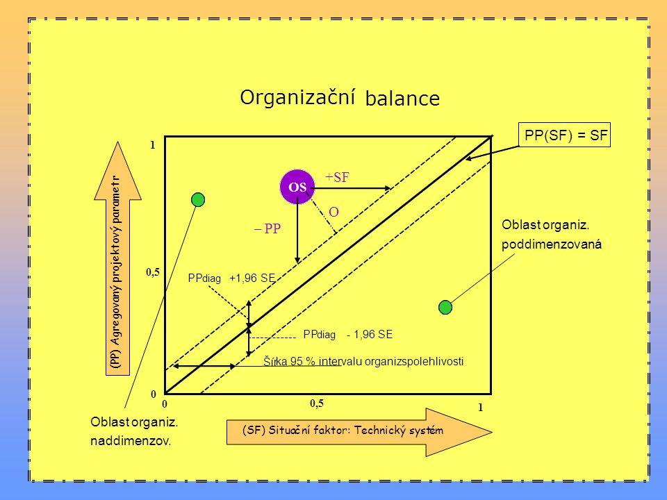 6 METODY  Ve většině situací podnikového chování existuje rozpor mezi situací, v které se organizace nachází a mezi jejím strukturálním uspořádáním.