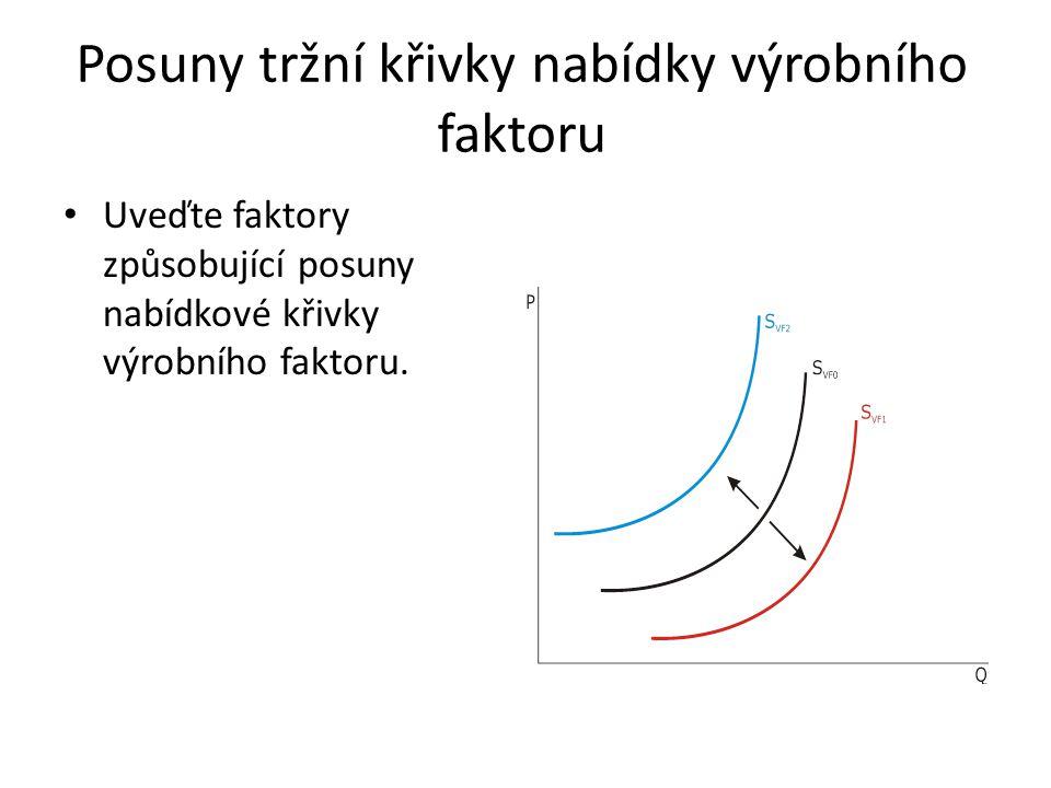 Posuny tržní křivky nabídky výrobního faktoru Uveďte faktory způsobující posuny nabídkové křivky výrobního faktoru.