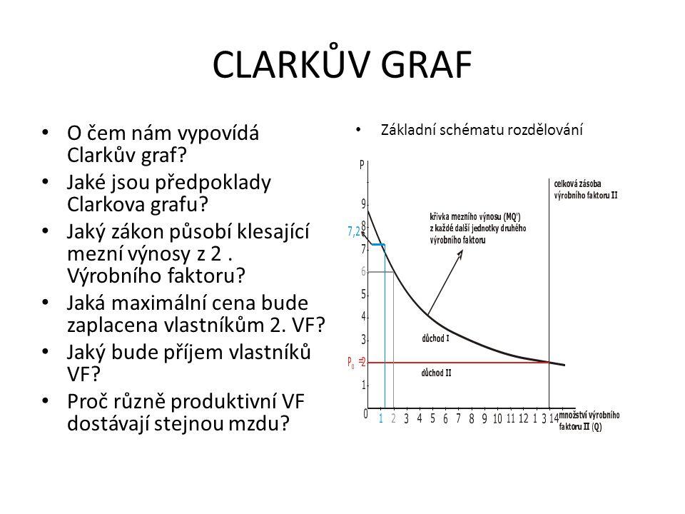 CLARKŮV GRAF O čem nám vypovídá Clarkův graf? Jaké jsou předpoklady Clarkova grafu? Jaký zákon působí klesající mezní výnosy z 2. Výrobního faktoru? J