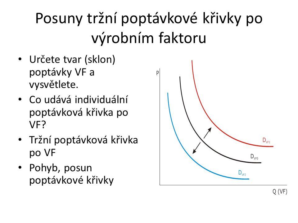 Posuny tržní poptávkové křivky po výrobním faktoru Určete tvar (sklon) poptávky VF a vysvětlete. Co udává individuální poptávková křivka po VF? Tržní