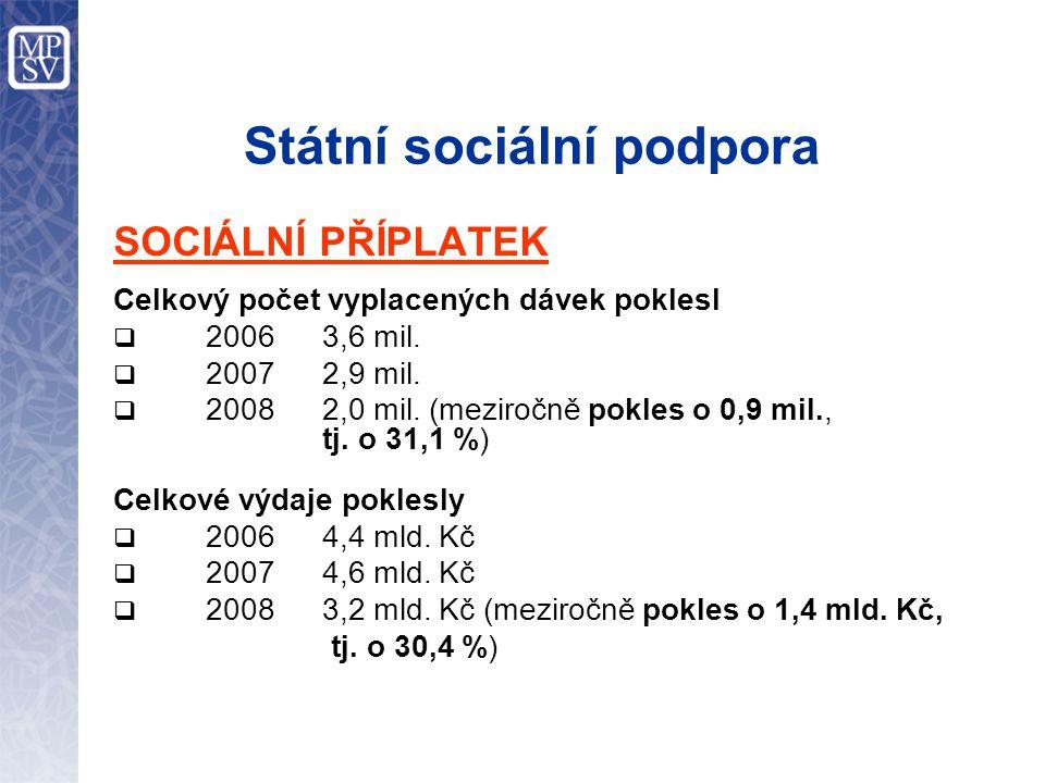 Státní sociální podpora SOCIÁLNÍ PŘÍPLATEK Celkový počet vyplacených dávek poklesl  2006 3,6 mil.