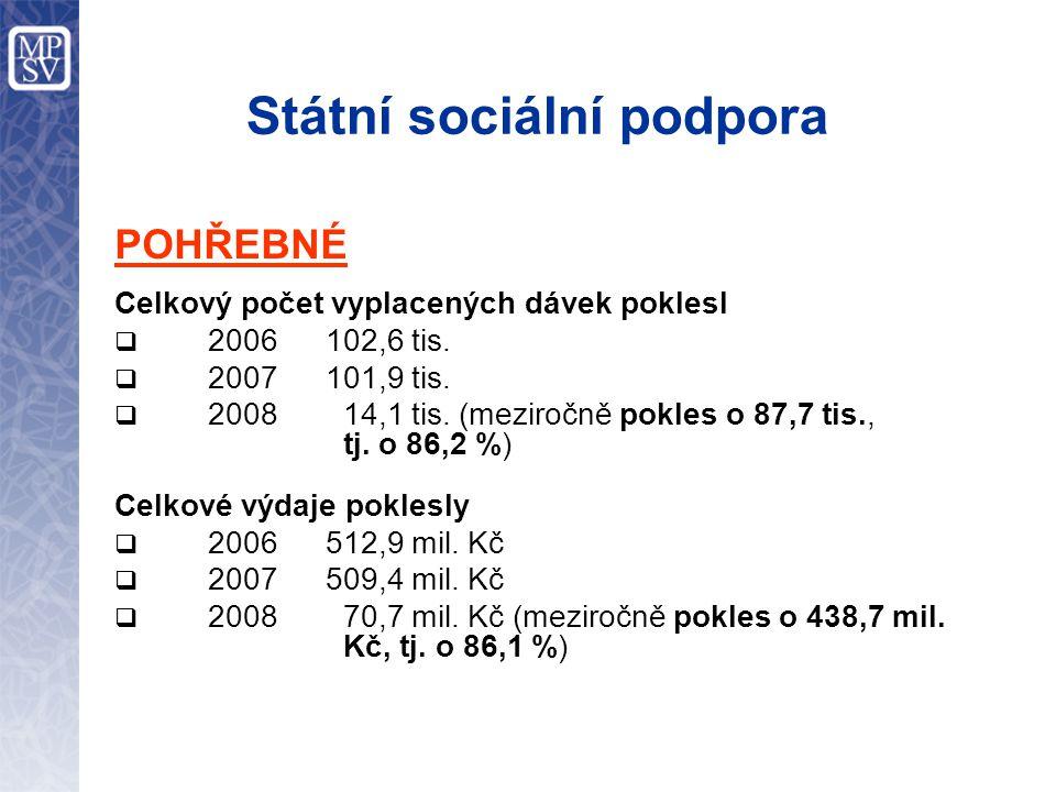 Státní sociální podpora POHŘEBNÉ Celkový počet vyplacených dávek poklesl  2006 102,6 tis.