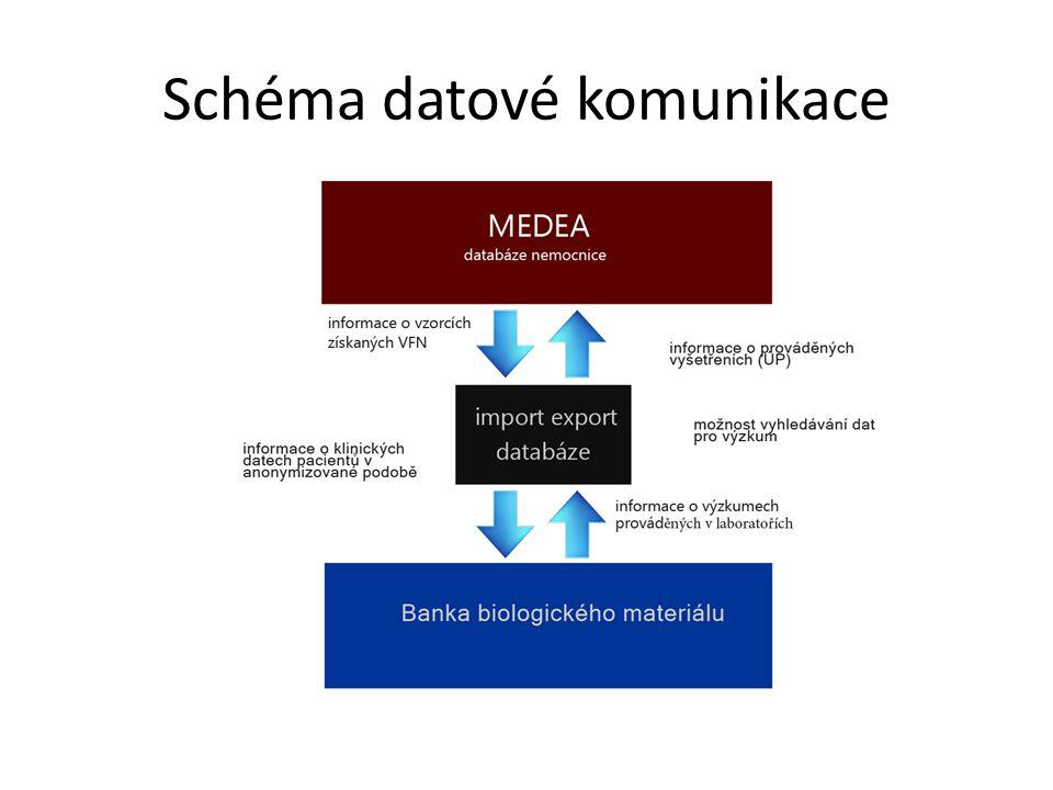 Schéma datové komunikace