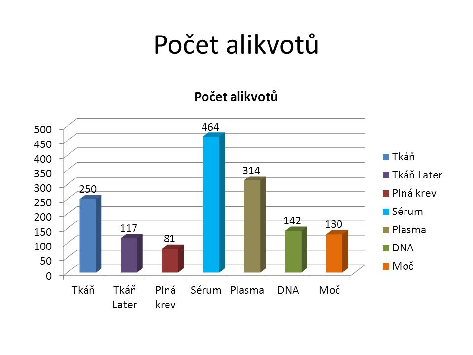 Počet alikvotů
