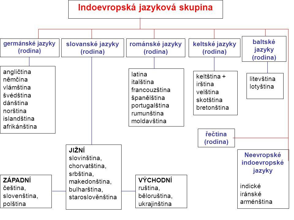 Indoevropská jazyková skupina germánské jazyky (rodina) románské jazyky (rodina) baltské jazyky (rodina) slovanské jazyky (rodina) keltské jazyky (rod