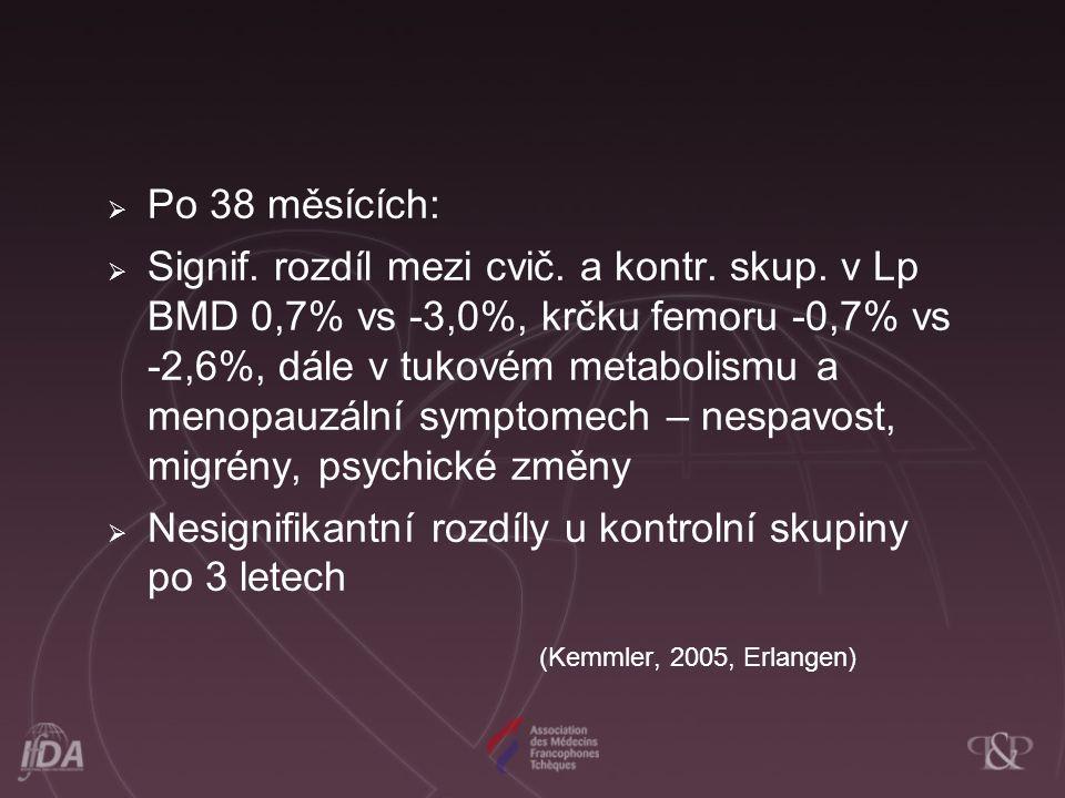  Po 38 měsících:  Signif. rozdíl mezi cvič. a kontr. skup. v Lp BMD 0,7% vs -3,0%, krčku femoru -0,7% vs -2,6%, dále v tukovém metabolismu a menopau
