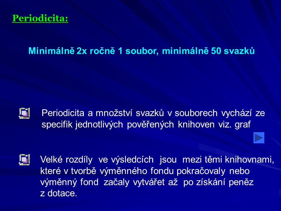 Periodicita: Minimálně 2x ročně 1 soubor, minimálně 50 svazků Periodicita a množství svazků v souborech vychází ze specifik jednotlivých pověřených knihoven viz.