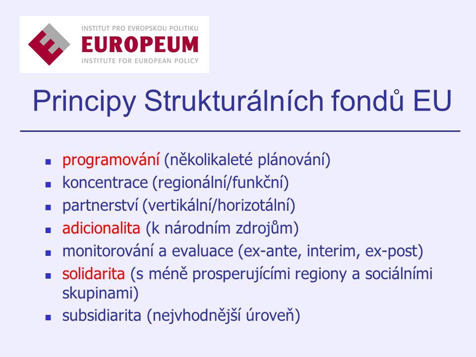 Principy Strukturálních fondů EU programování (několikaleté plánování) koncentrace (regionální/funkční) partnerství (vertikální/horizotální) adicionalita (k národním zdrojům) monitorování a evaluace (ex-ante, interim, ex-post) solidarita (s méně prosperujícími regiony a sociálními skupinami) subsidiarita (nejvhodnější úroveň)