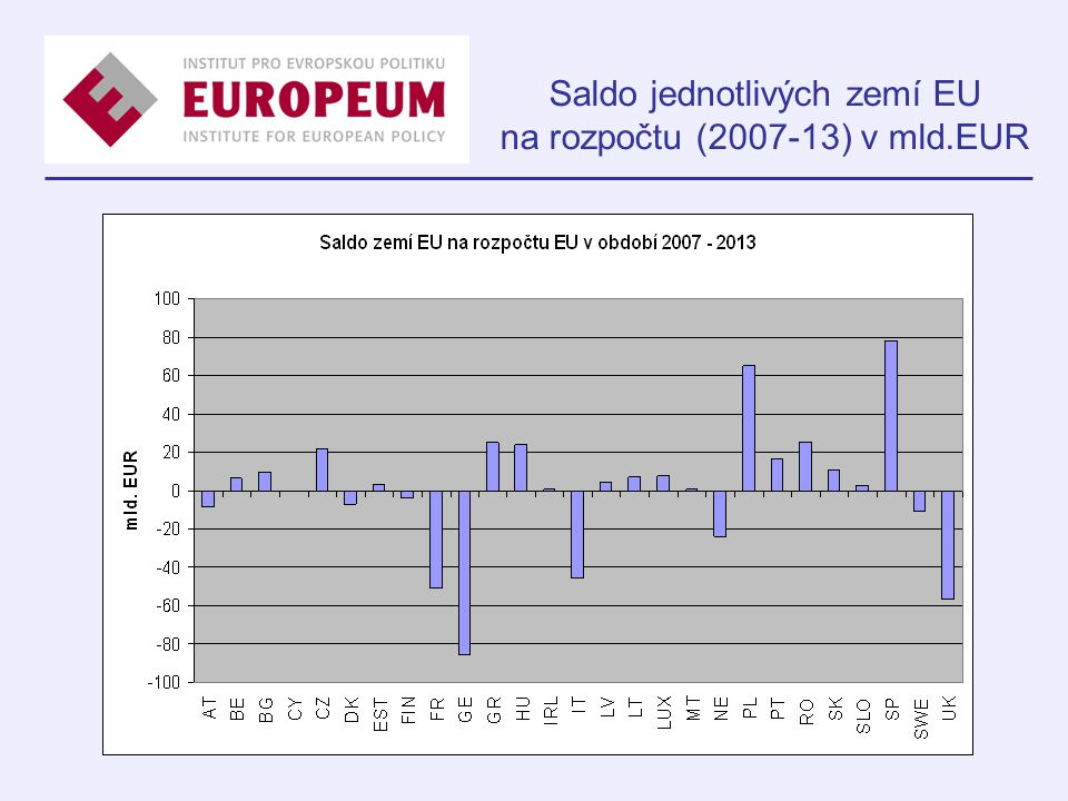 Saldo jednotlivých zemí EU na rozpočtu (2007-13) v mld.EUR