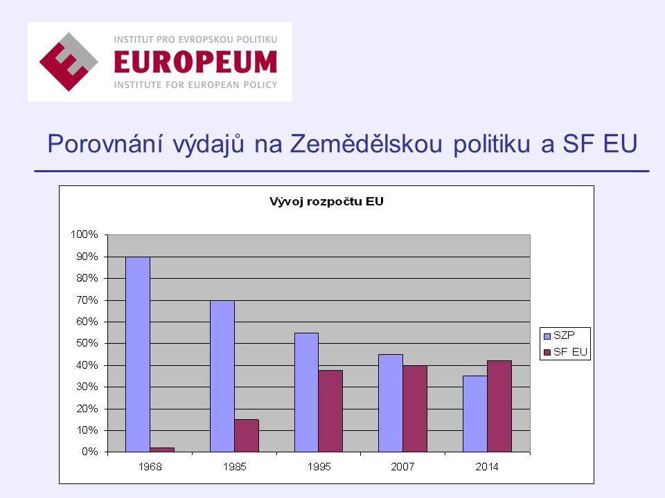 Porovnání výdajů na Zemědělskou politiku a SF EU