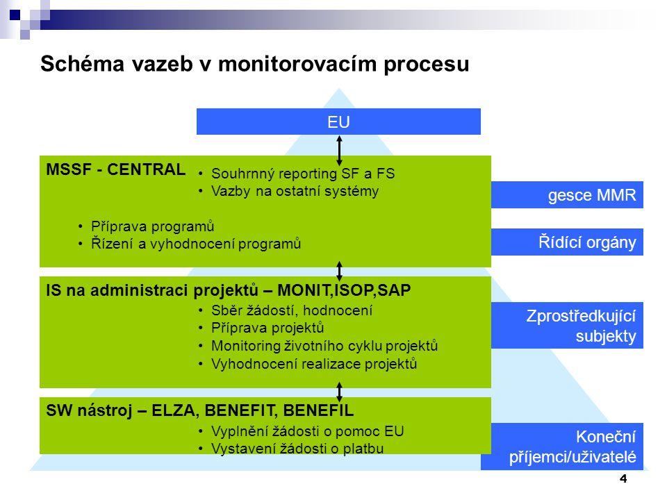 4 Řídící orgány gesce MMR Zprostředkující subjekty Koneční příjemci/uživatelé Schéma vazeb v monitorovacím procesu SW nástroj – ELZA, BENEFIT, BENEFIL