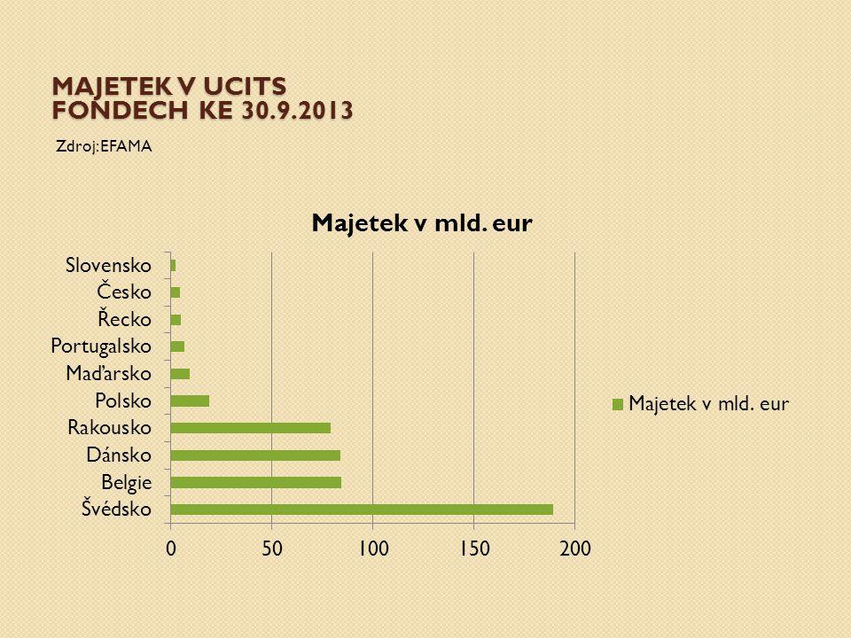 MAJETEK V UCITS FONDECH KE 30.9.2013 Zdroj: EFAMA